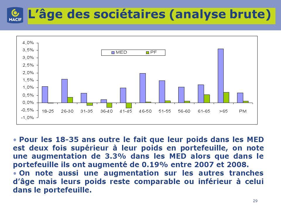 29 Lâge des sociétaires (analyse brute) Pour les 18-35 ans outre le fait que leur poids dans les MED est deux fois supérieur à leur poids en portefeui
