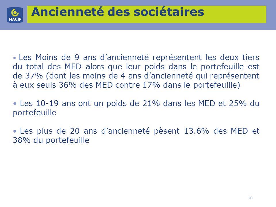31 Ancienneté des sociétaires Les Moins de 9 ans dancienneté représentent les deux tiers du total des MED alors que leur poids dans le portefeuille es