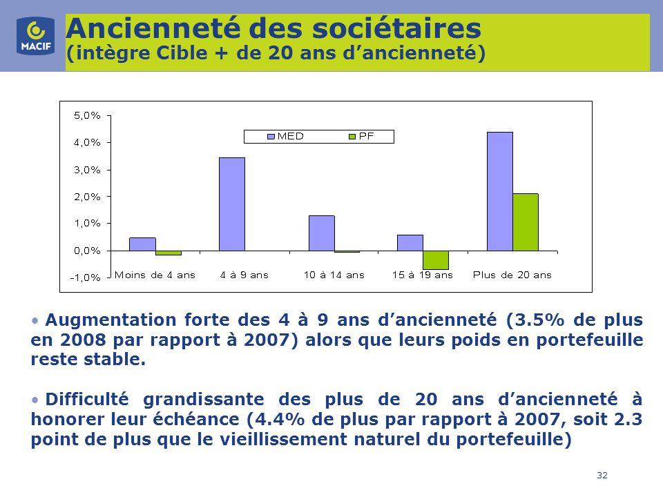 32 Ancienneté des sociétaires (intègre Cible + de 20 ans dancienneté) Augmentation forte des 4 à 9 ans dancienneté (3.5% de plus en 2008 par rapport à
