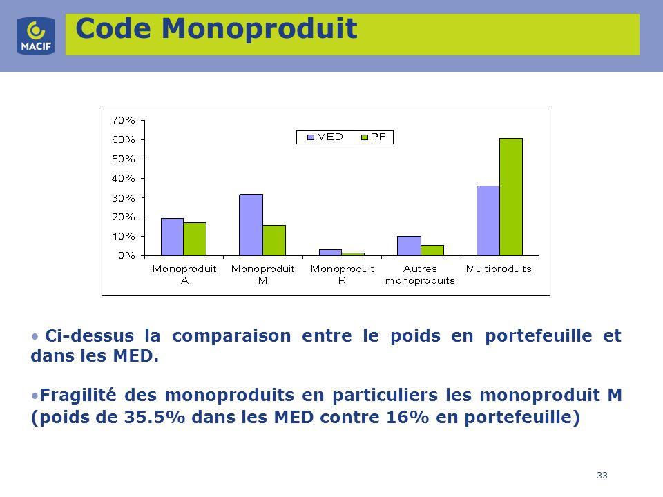 33 Code Monoproduit Ci-dessus la comparaison entre le poids en portefeuille et dans les MED. Fragilité des monoproduits en particuliers les monoprodui