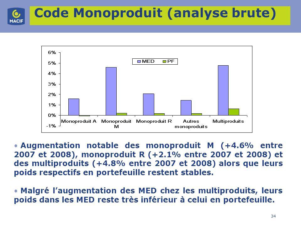 34 Code Monoproduit (analyse brute) Augmentation notable des monoproduit M (+4.6% entre 2007 et 2008), monoproduit R (+2.1% entre 2007 et 2008) et des