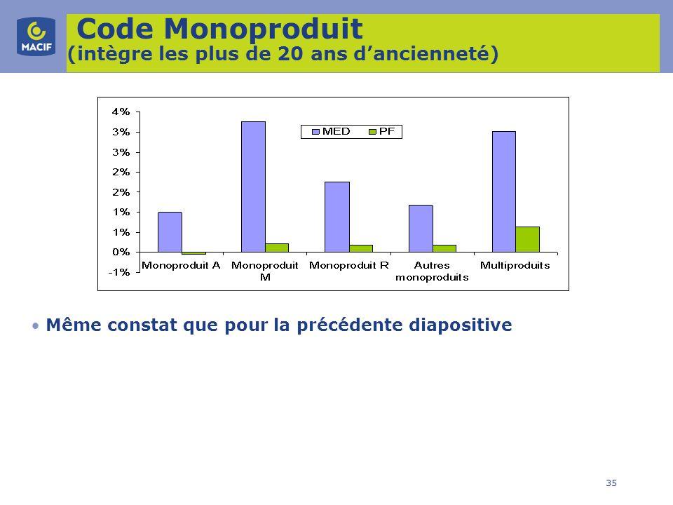 35 Code Monoproduit (intègre les plus de 20 ans dancienneté) Même constat que pour la précédente diapositive