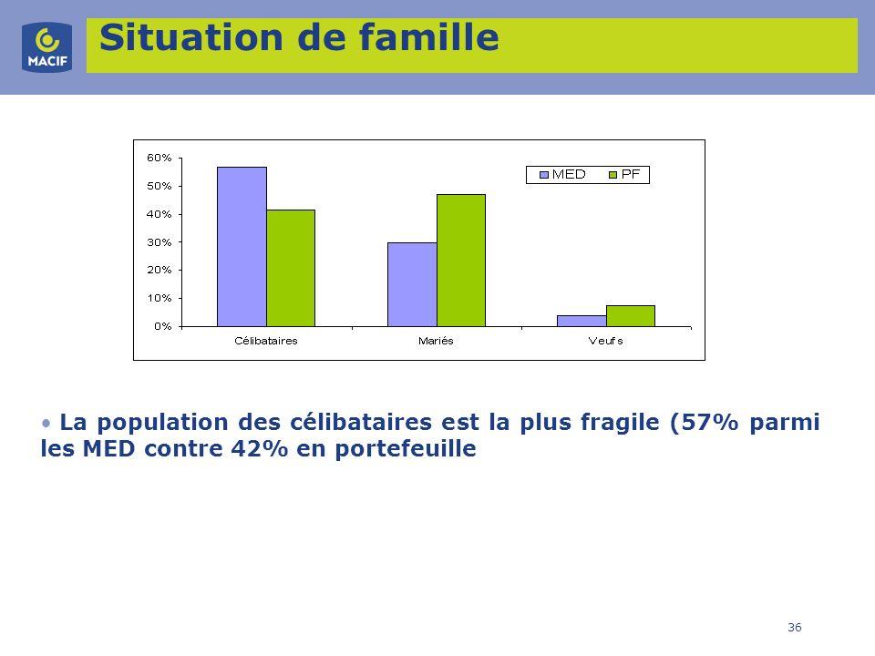 36 Situation de famille La population des célibataires est la plus fragile (57% parmi les MED contre 42% en portefeuille