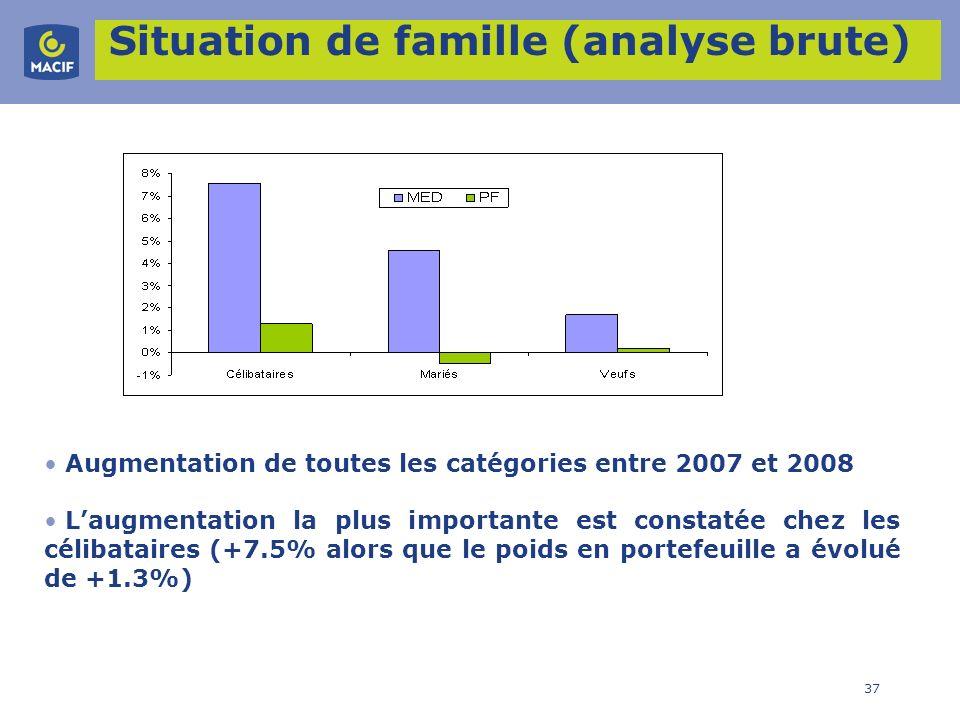 37 Situation de famille (analyse brute) Augmentation de toutes les catégories entre 2007 et 2008 Laugmentation la plus importante est constatée chez l