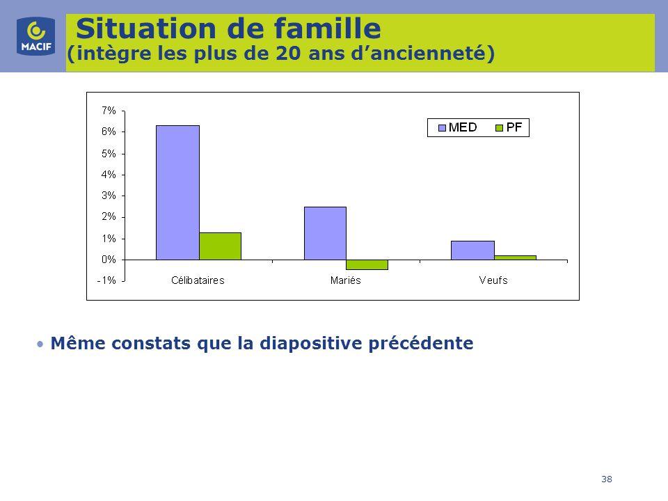 38 Situation de famille (intègre les plus de 20 ans dancienneté) Même constats que la diapositive précédente