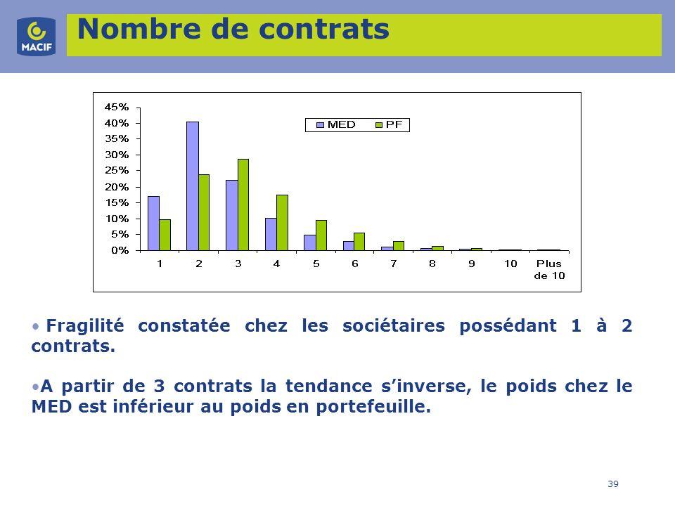 39 Nombre de contrats Fragilité constatée chez les sociétaires possédant 1 à 2 contrats. A partir de 3 contrats la tendance sinverse, le poids chez le
