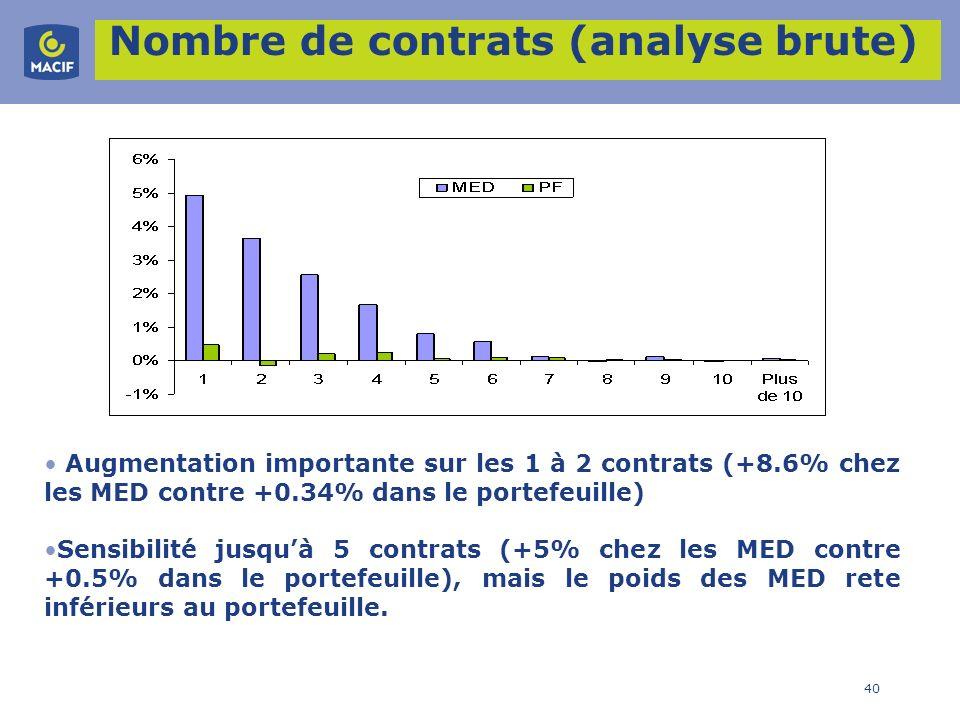 40 Nombre de contrats (analyse brute) Augmentation importante sur les 1 à 2 contrats (+8.6% chez les MED contre +0.34% dans le portefeuille) Sensibili