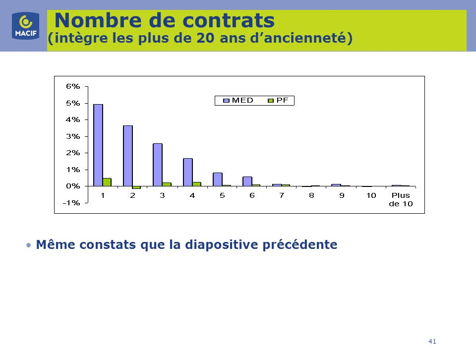 41 Nombre de contrats (intègre les plus de 20 ans dancienneté) Même constats que la diapositive précédente