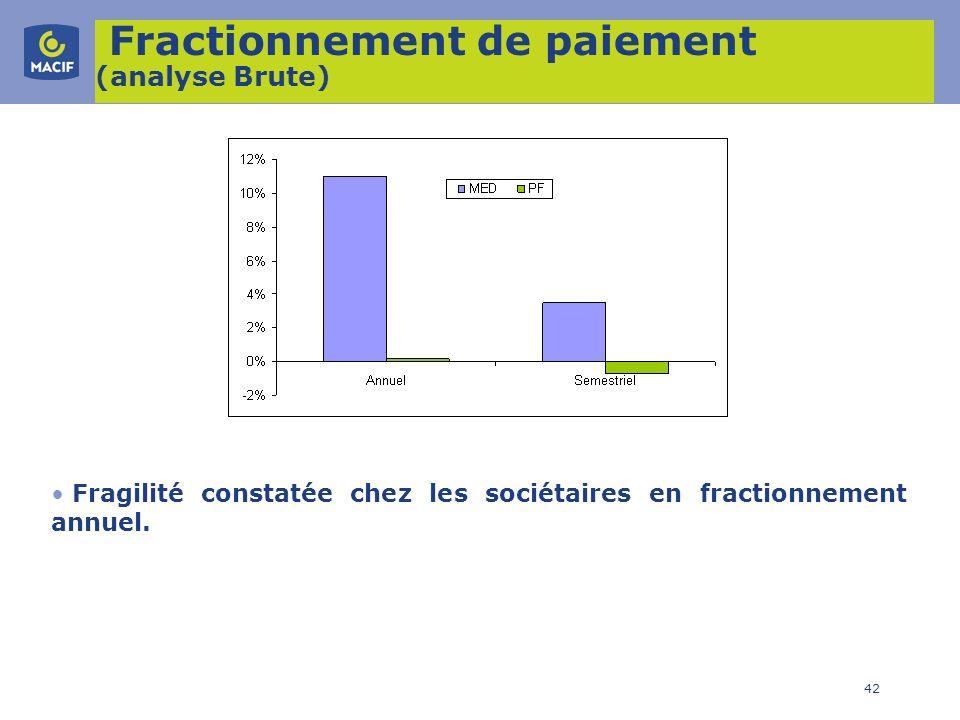 42 Fractionnement de paiement (analyse Brute) Fragilité constatée chez les sociétaires en fractionnement annuel.