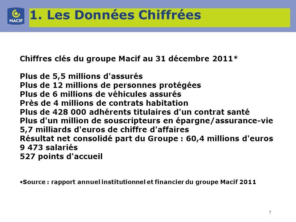 7 1. Les Données Chiffrées Chiffres clés du groupe Macif au 31 décembre 2011* Plus de 5,5 millions d'assurés Plus de 12 millions de personnes protégée
