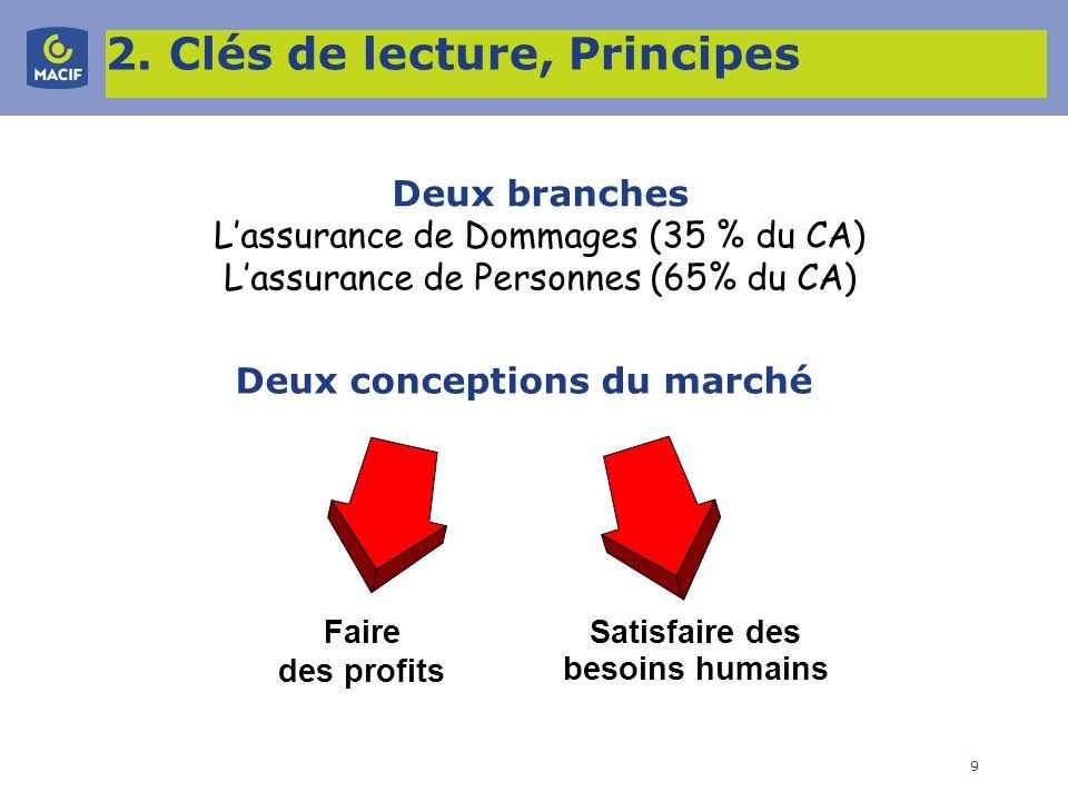 9 Deux conceptions du marché Faire des profits Satisfaire des besoins humains Deux branches Lassurance de Dommages (35 % du CA) Lassurance de Personne