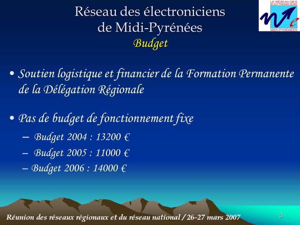 4 Réseau des électroniciens de Midi-Pyrénées Actions Recensement des électroniciens –91 électroniciens (CNRS,Univ et CDD) dont 90% sur Toulouse Réunion des réseaux régionaux et du réseau national / 26-27 mars 2007