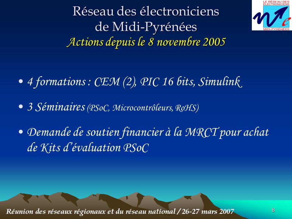 8 Réseau des électroniciens de Midi-Pyrénées Actions depuis le 8 novembre 2005 4 formations : CEM (2), PIC 16 bits, Simulink 3 Séminaires (PSoC, Microcontrôleurs, RoHS) Demande de soutien financier à la MRCT pour achat de Kits dévaluation PSoC Réunion des réseaux régionaux et du réseau national / 26-27 mars 2007
