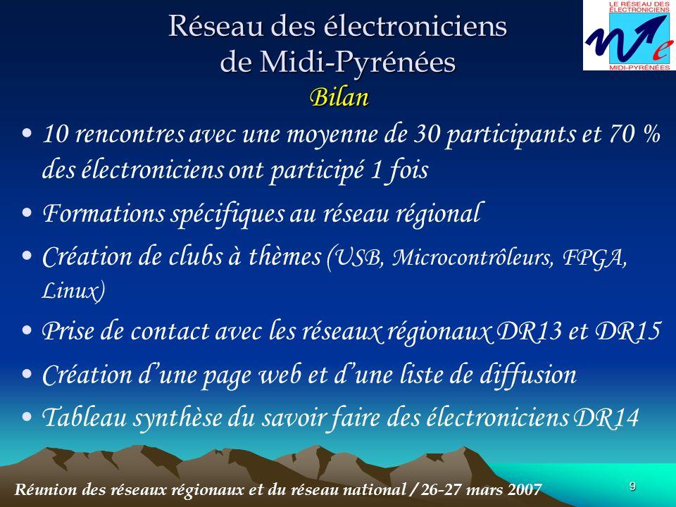 9 Réseau des électroniciens de Midi-Pyrénées Bilan 10 rencontres avec une moyenne de 30 participants et 70 % des électroniciens ont participé 1 fois Formations spécifiques au réseau régional Création de clubs à thèmes ( USB, Microcontrôleurs, FPGA, Linux) Prise de contact avec les réseaux régionaux DR13 et DR15 Création dune page web et dune liste de diffusion Tableau synthèse du savoir faire des électroniciens DR14 Réunion des réseaux régionaux et du réseau national / 26-27 mars 2007
