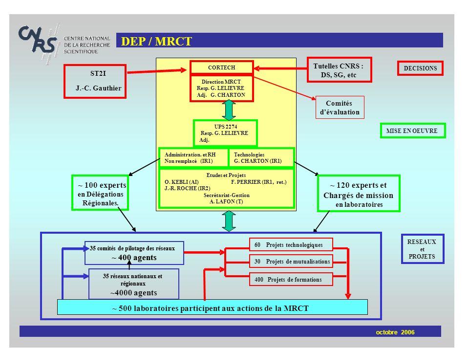 DEP / MRCT octobre 2006 MISE EN OEUVRE UPS 2274 Resp.