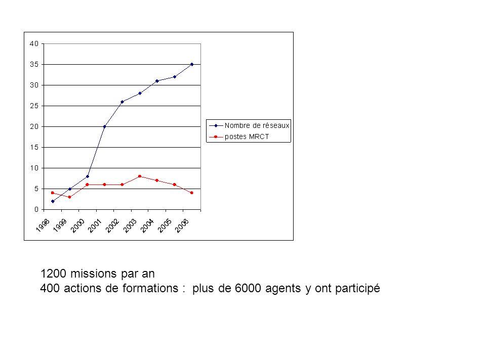 1200 missions par an 400 actions de formations : plus de 6000 agents y ont participé
