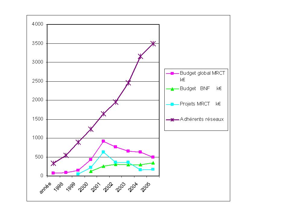 500 publications fondées sur des actions soutenues/financées par la MRCT