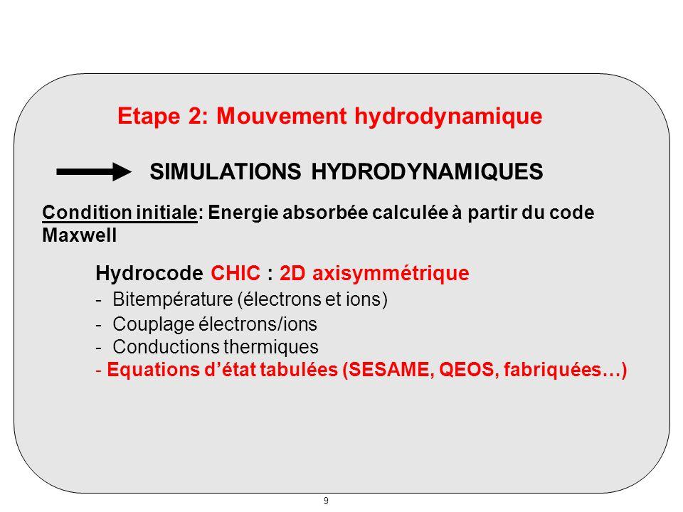 Silice 40 nJ Cavité finale exp : 175 nm modèle : 200 nm Bon accord avec les résultats expérimentaux.