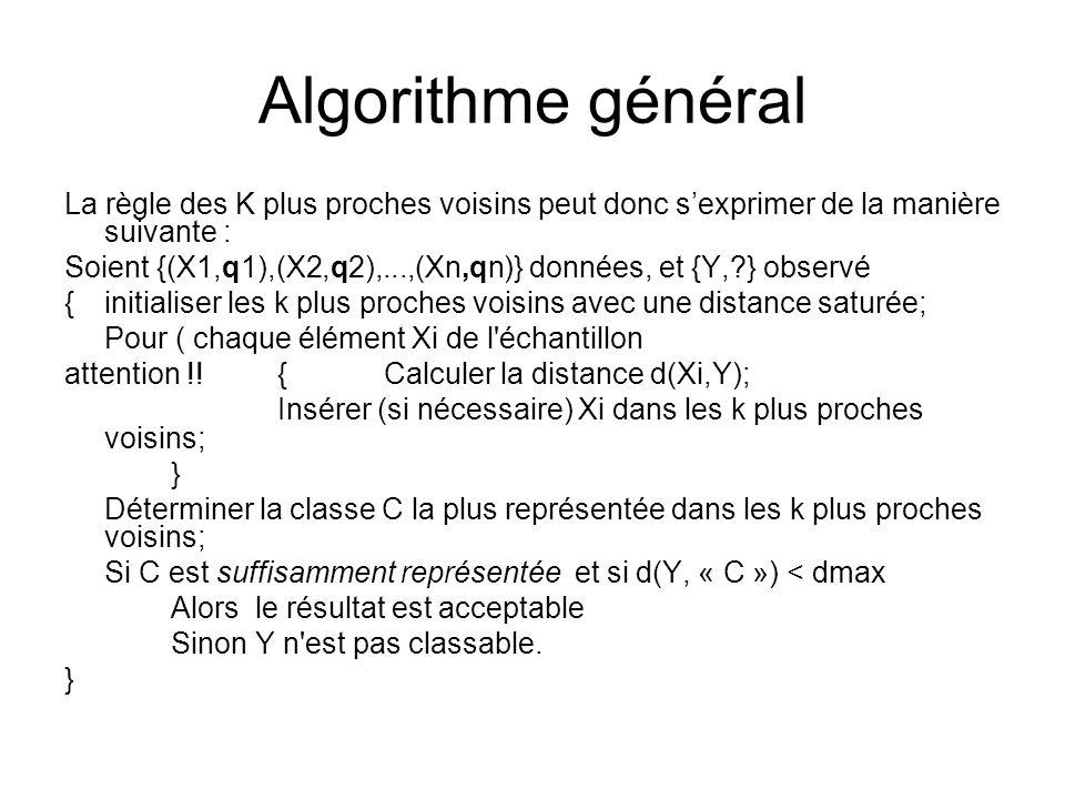 Algorithme général La règle des K plus proches voisins peut donc sexprimer de la manière suivante : Soient {(X1,q1),(X2,q2),...,(Xn,qn)} données, et {Y,?} observé {initialiser les k plus proches voisins avec une distance saturée; Pour ( chaque élément Xi de l échantillon attention !!{ Calculer la distance d(Xi,Y); Insérer (si nécessaire) Xi dans les k plus proches voisins; } Déterminer la classe C la plus représentée dans les k plus proches voisins; Si C est suffisamment représentée et si d(Y, « C ») < dmax Alors le résultat est acceptable Sinon Y n est pas classable.