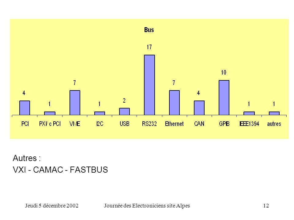 Jeudi 5 décembre 2002Journée des Electroniciens site Alpes12 Autres : VXI - CAMAC - FASTBUS