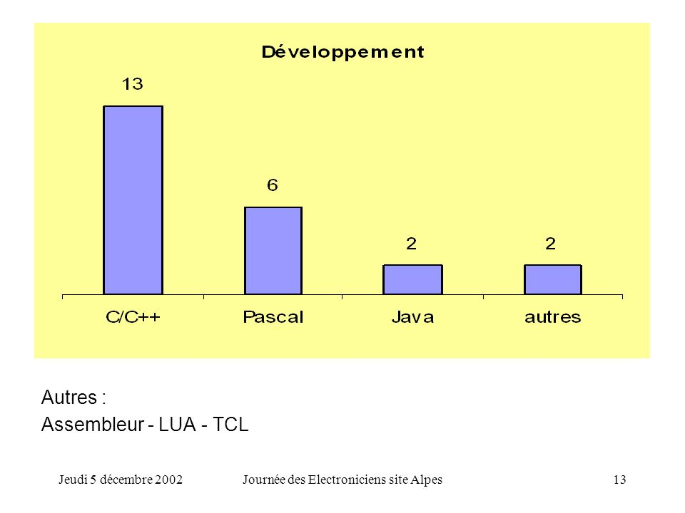 Jeudi 5 décembre 2002Journée des Electroniciens site Alpes13 Autres : Assembleur - LUA - TCL