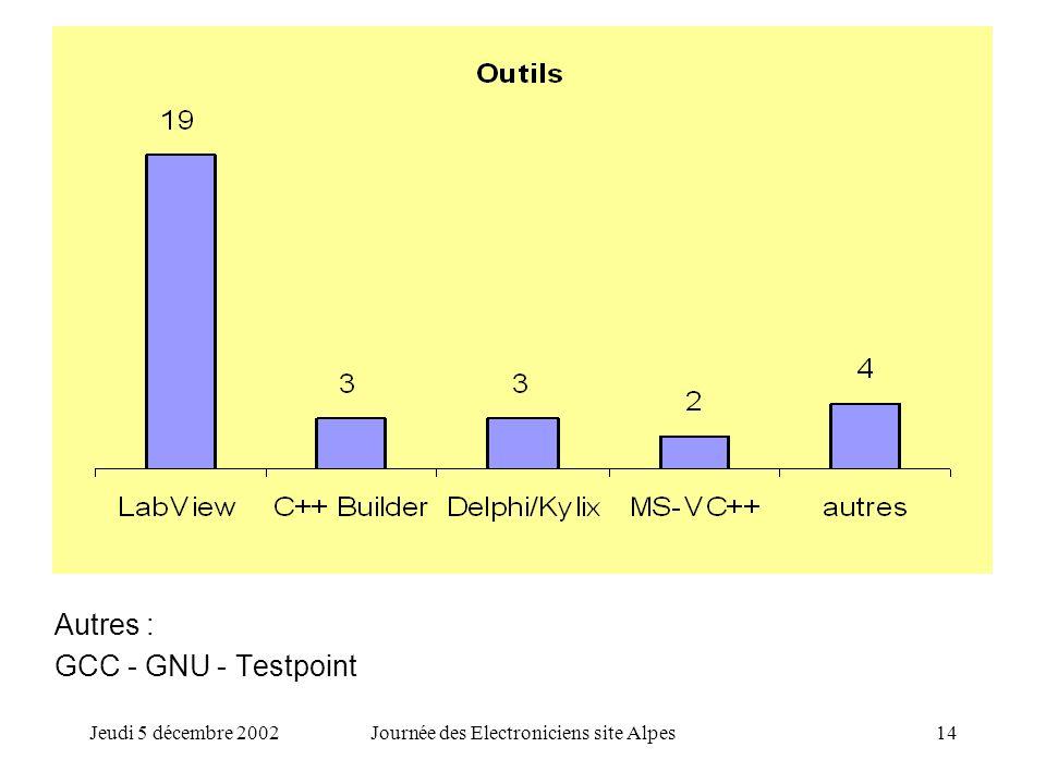 Jeudi 5 décembre 2002Journée des Electroniciens site Alpes14 Autres : GCC - GNU - Testpoint