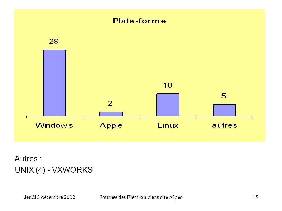 Jeudi 5 décembre 2002Journée des Electroniciens site Alpes15 Autres : UNIX (4) - VXWORKS