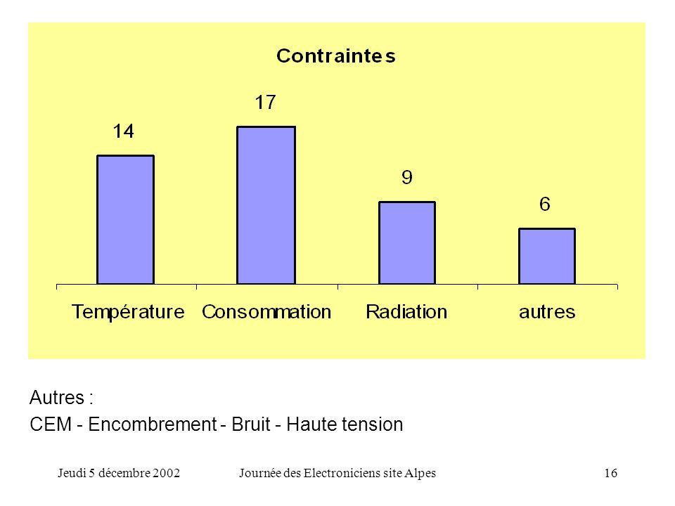 Jeudi 5 décembre 2002Journée des Electroniciens site Alpes16 Autres : CEM - Encombrement - Bruit - Haute tension