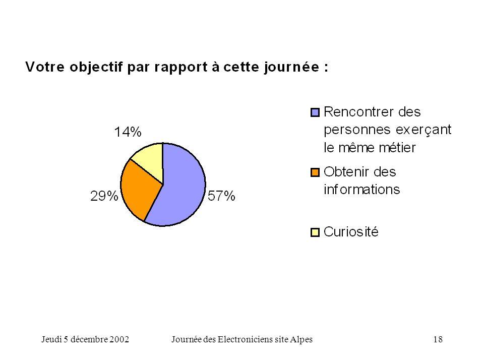 Jeudi 5 décembre 2002Journée des Electroniciens site Alpes18