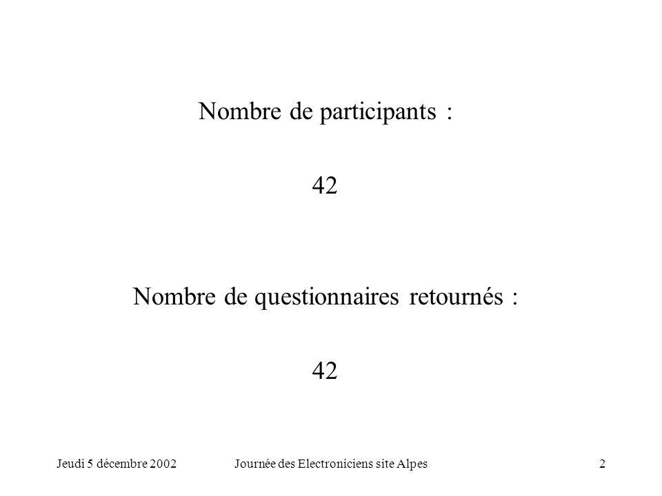 Jeudi 5 décembre 2002Journée des Electroniciens site Alpes2 Nombre de participants : 42 Nombre de questionnaires retournés : 42