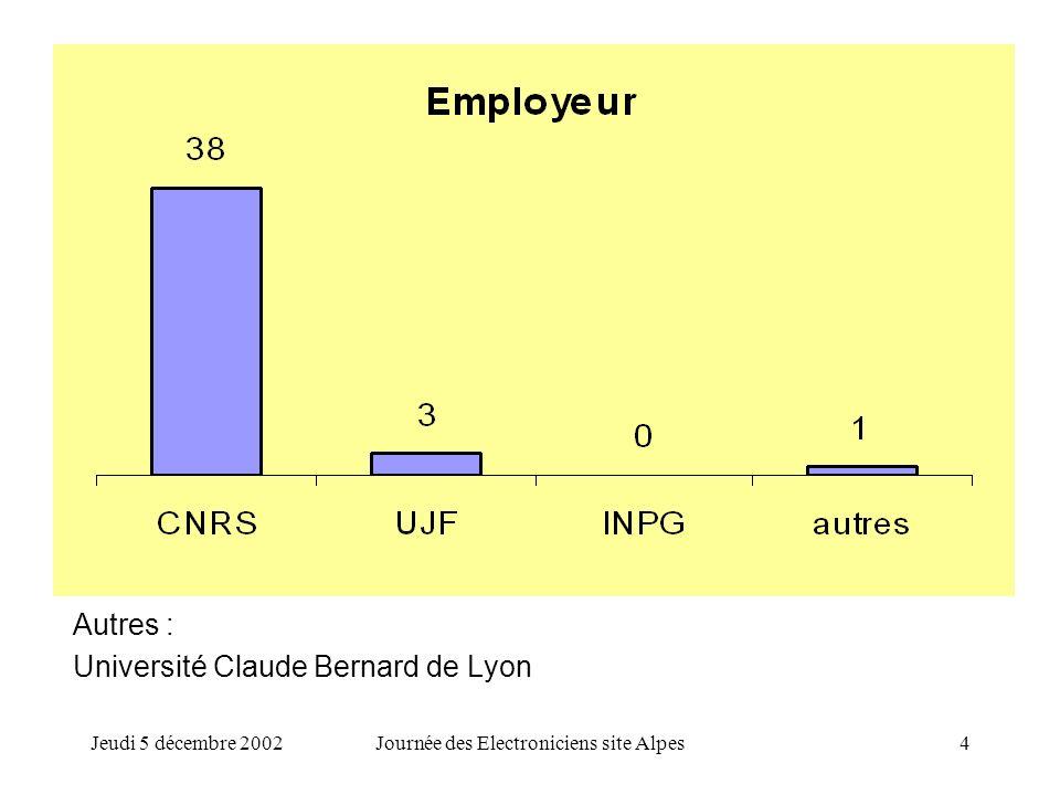 Jeudi 5 décembre 2002Journée des Electroniciens site Alpes4 Autres : Université Claude Bernard de Lyon