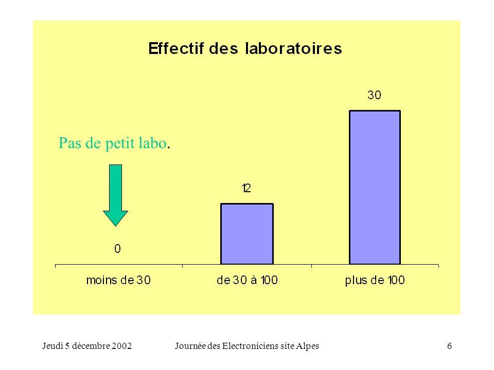 Jeudi 5 décembre 2002Journée des Electroniciens site Alpes6 Pas de petit labo.