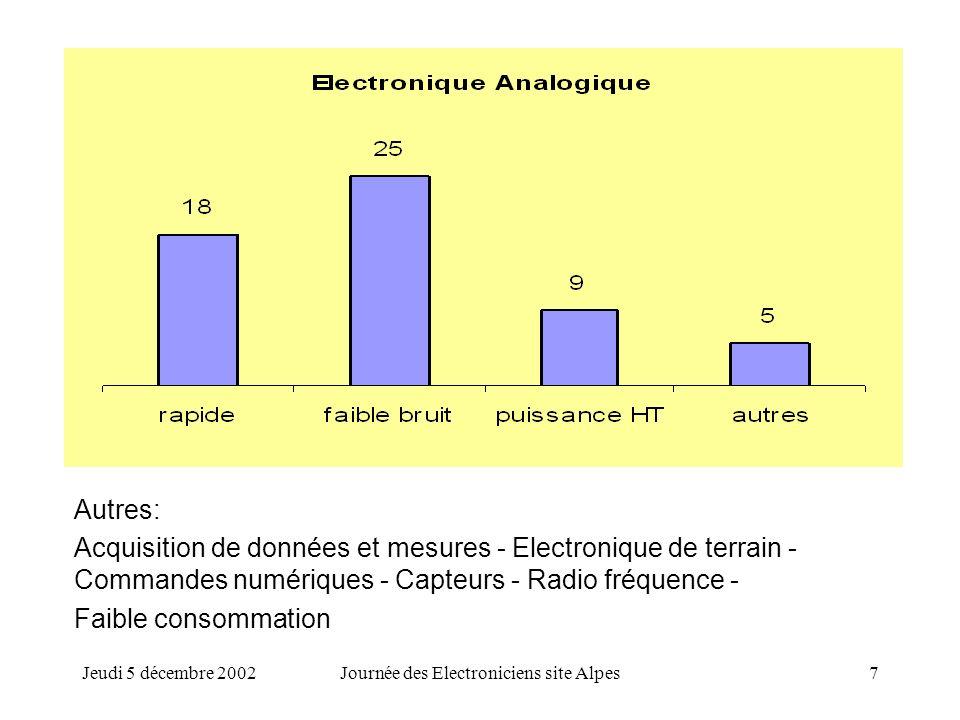 Jeudi 5 décembre 2002Journée des Electroniciens site Alpes7 Autres: Acquisition de données et mesures - Electronique de terrain - Commandes numériques - Capteurs - Radio fréquence - Faible consommation