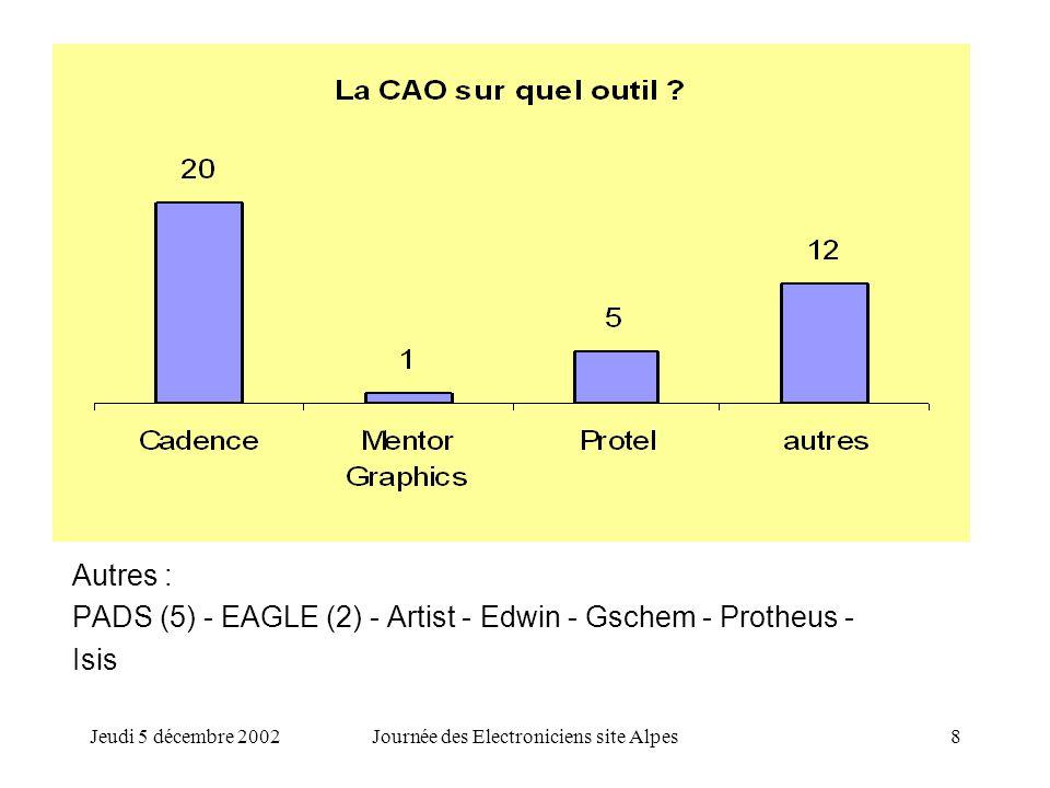 Jeudi 5 décembre 2002Journée des Electroniciens site Alpes8 Autres : PADS (5) - EAGLE (2) - Artist - Edwin - Gschem - Protheus - Isis