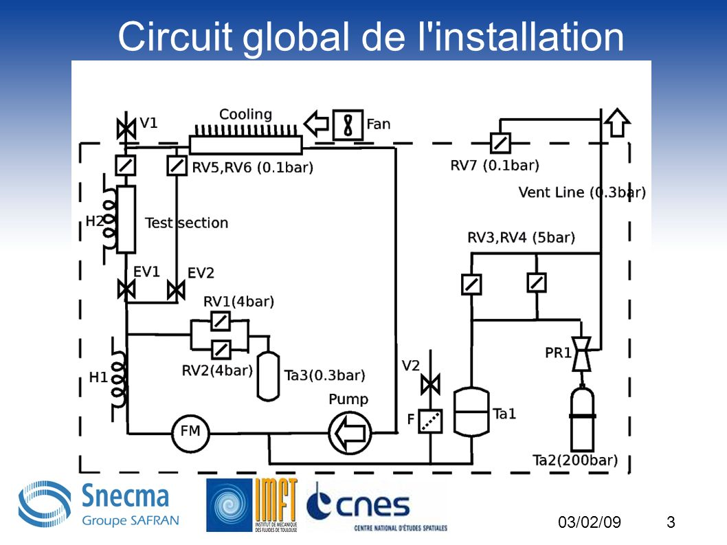 3 Circuit global de l installation 03/02/09 Tw=70°C