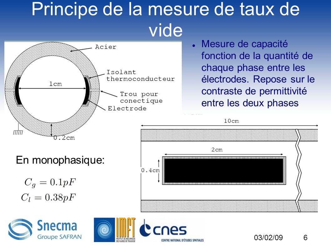 6 Principe de la mesure de taux de vide Mesure de capacité fonction de la quantité de chaque phase entre les électrodes. Repose sur le contraste de pe
