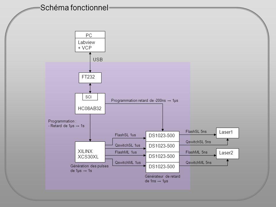 68HC908AB32 Vers mon08 pour debug et programmation Microcontrôleur Freescale 68HC908AB32 Il traite les données reçues de Labview Il programme et commande le Xilinx Il programme les 4 DS1023 - 8MHz bus interne - 32Koctets de Flash - 1Koctets de RAM - Liaison SCI