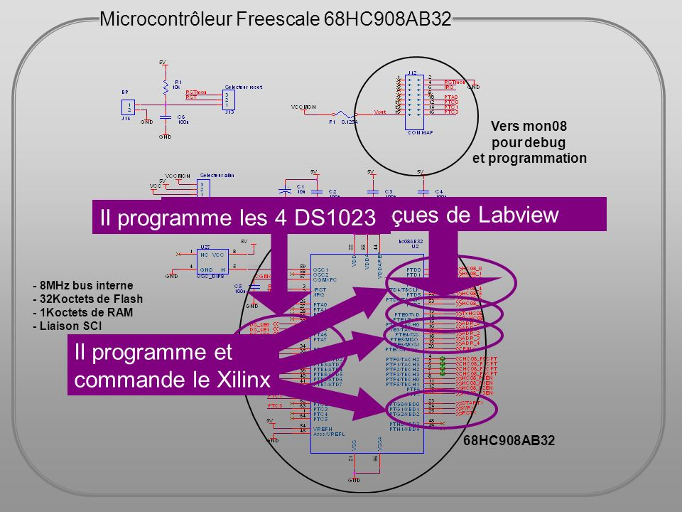 FPGA Xilinx XCS30XL Le Xilinx est utilisé afin de générer les impulsions avec un délai programmable de 1μs de résolution Le Xilinx reçoit les paramètres (Période, Δt, Polarité) du HC08