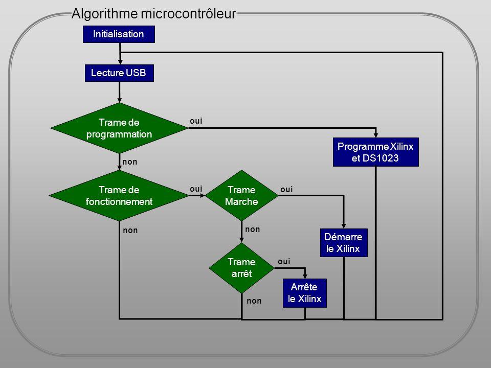 Initialisation Lecture USB Trame de programmation Trame de fonctionnement Trame Marche Trame arrêt Programme Xilinx et DS1023 Démarre le Xilinx Arrête