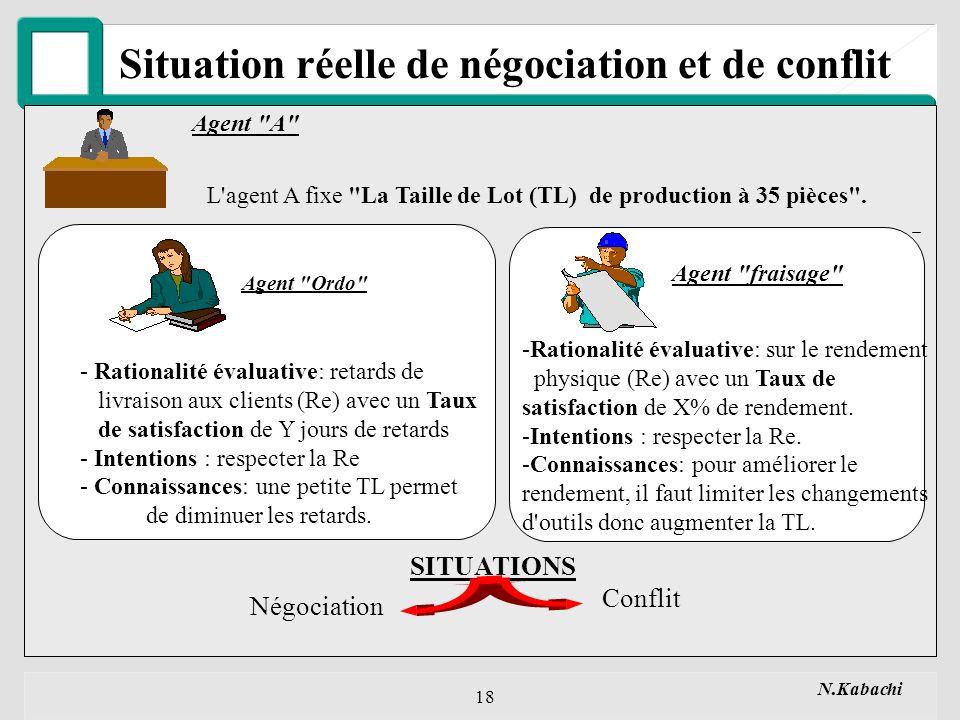 N.Kabachi 18 Situation réelle de négociation et de conflit Agent A L agent A fixe La Taille de Lot (TL) de production à 35 pièces .