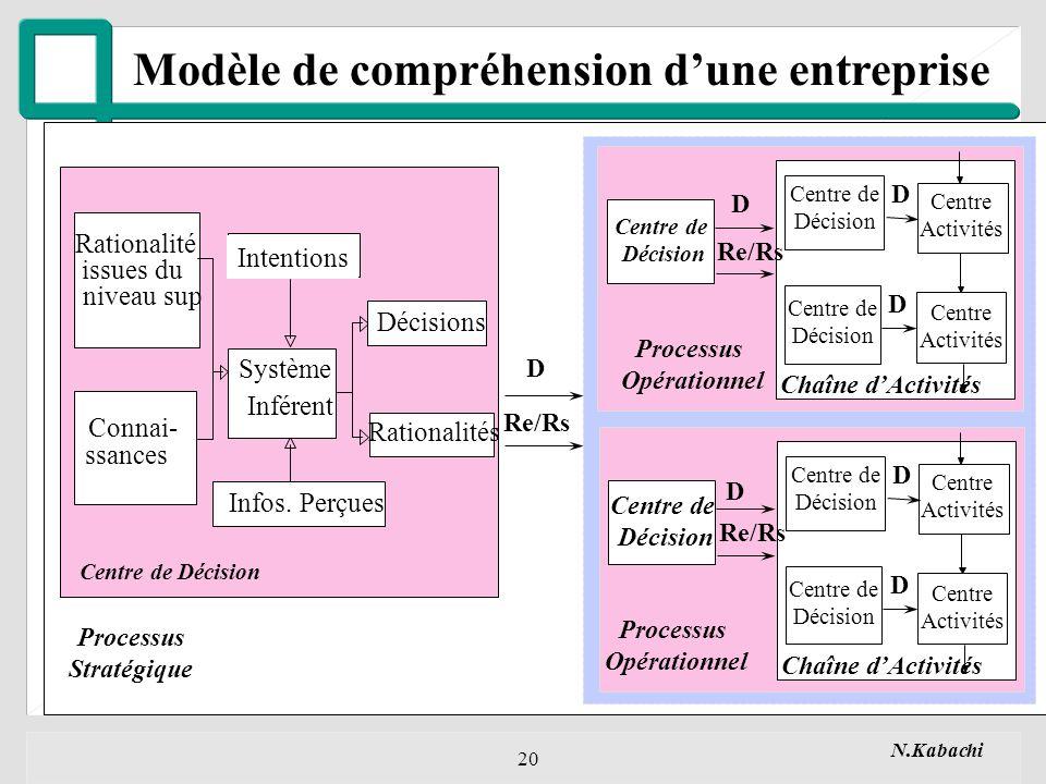 N.Kabachi 20 Modèle de compréhension dune entreprise