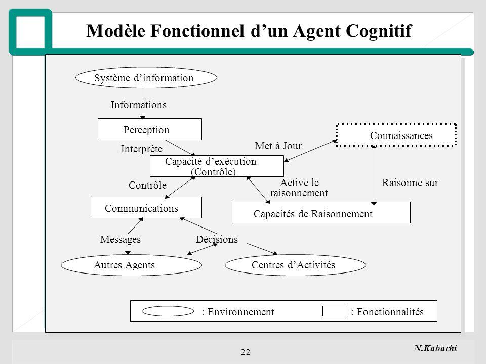 N.Kabachi 22 Modèle Fonctionnel dun Agent Cognitif