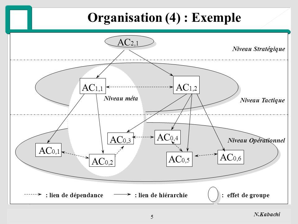 N.Kabachi 5 Organisation (4) : Exemple Niveau Opérationnel Niveau Tactique Niveau Stratégique AC 1,2 AC 1,1 AC 0,1 AC 0,2 AC 0,3 AC 0,5 AC 0,6 AC 2,1 AC 0,4 Niveau méta : lien de dépendance: lien de hiérarchie: effet de groupe