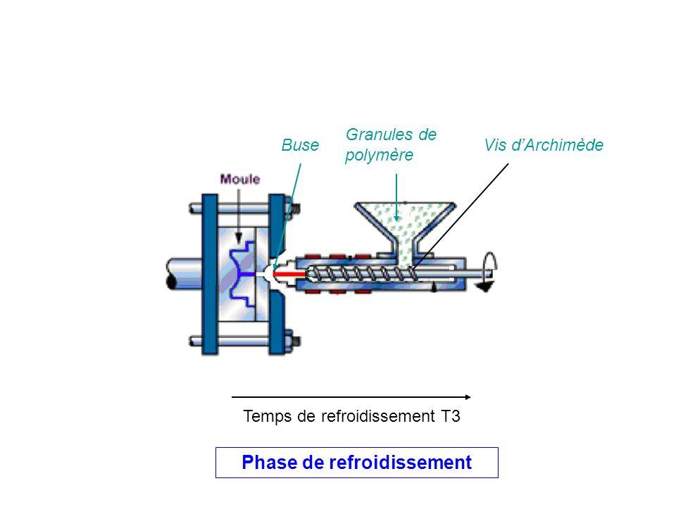 Phase de refroidissement Temps de refroidissement T3 Granules de polymère Vis dArchimèdeBuse