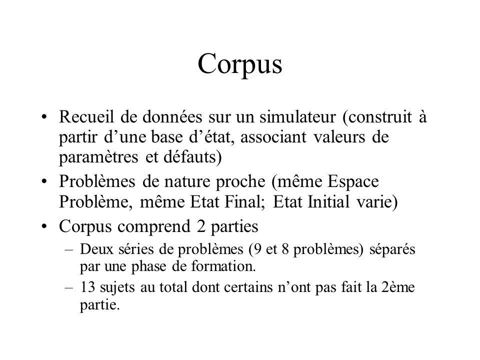 Corpus Recueil de données sur un simulateur (construit à partir dune base détat, associant valeurs de paramètres et défauts) Problèmes de nature proch
