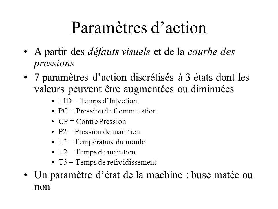 Paramètres daction A partir des défauts visuels et de la courbe des pressions 7 paramètres daction discrétisés à 3 états dont les valeurs peuvent être