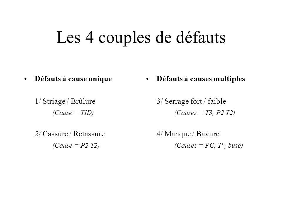 Les 4 couples de défauts Défauts à cause unique 1/ Striage / Brûlure (Cause = TID) 2/ Cassure / Retassure (Cause = P2 T2) Défauts à causes multiples 3