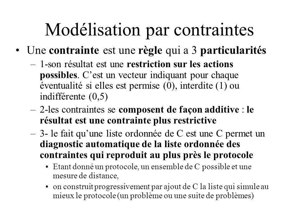 Modélisation par contraintes Une contrainte est une règle qui a 3 particularités –1-son résultat est une restriction sur les actions possibles. Cest u