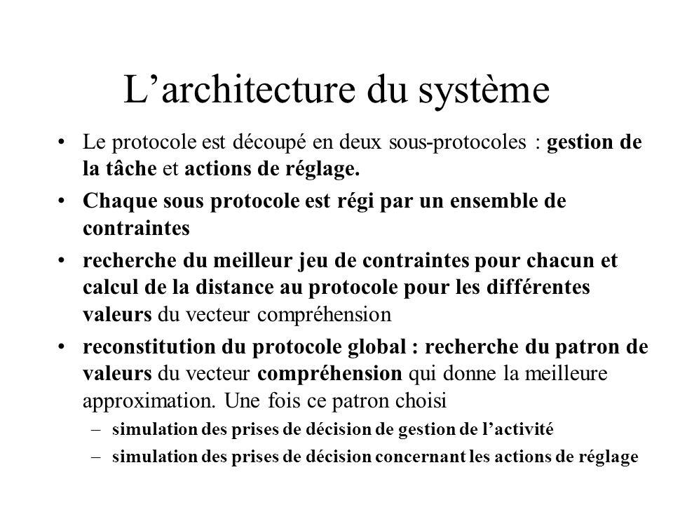 Larchitecture du système Le protocole est découpé en deux sous-protocoles : gestion de la tâche et actions de réglage. Chaque sous protocole est régi