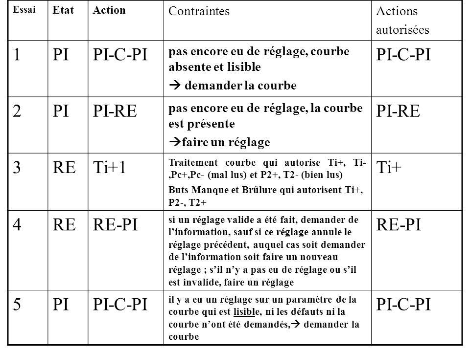 Essai EtatAction ContraintesActions autorisées 1PIPI-C-PI pas encore eu de réglage, courbe absente et lisible demander la courbe PI-C-PI 2PIPI-RE pas